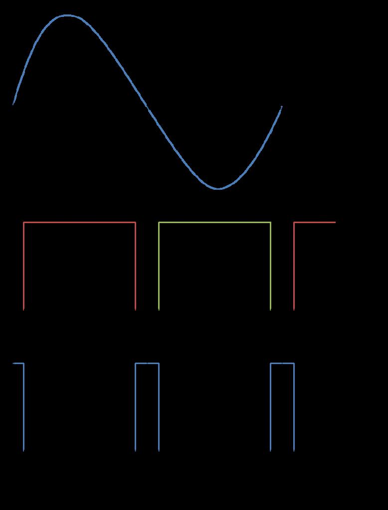AC Signal Diagram